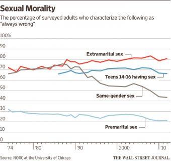 sexualmoralitychart