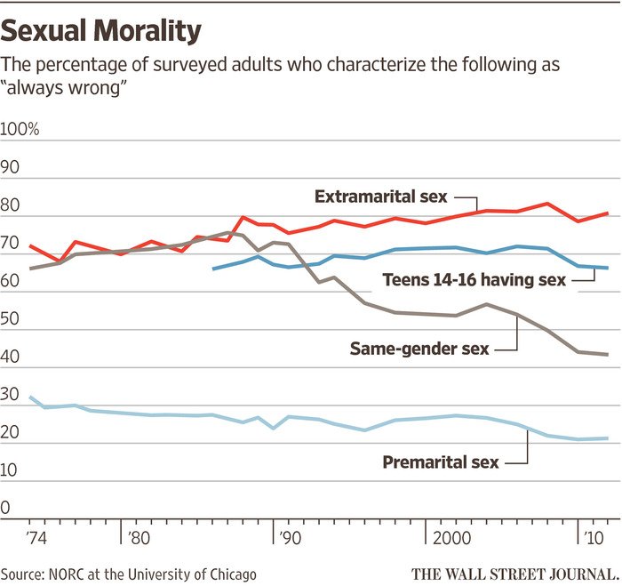 Most People Are Fine with Premarital Sex